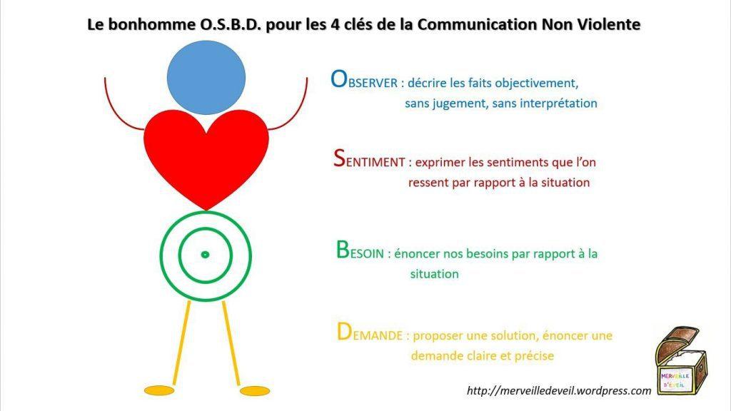 communication-non-violente-rennes